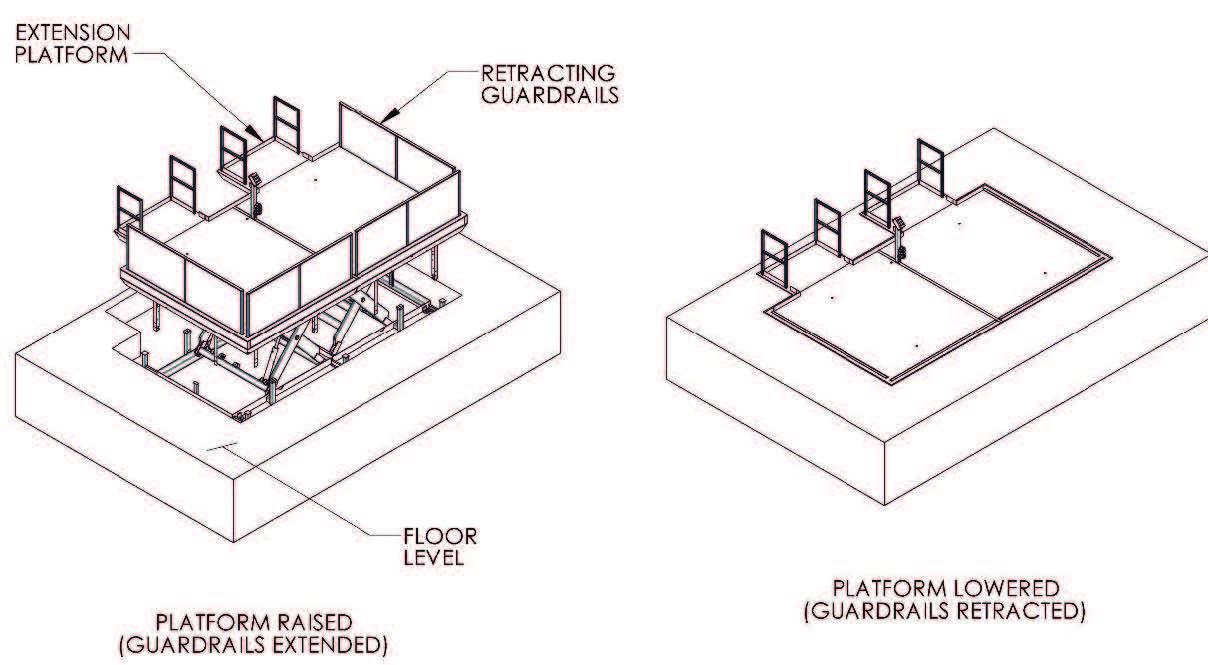 Diagram Of Platform Raised And Platform Lowered